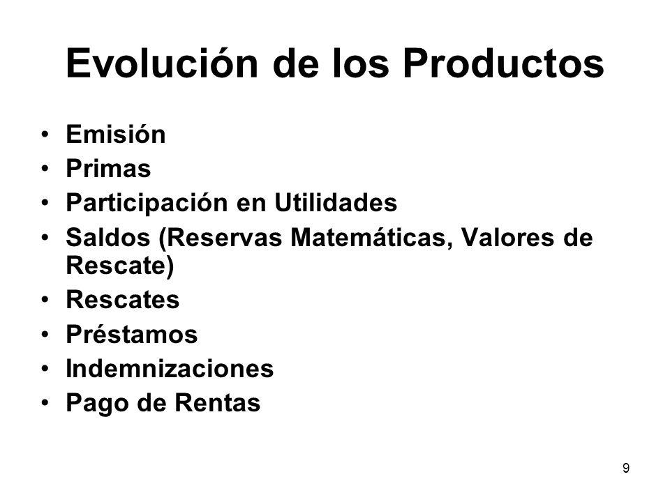 9 Evolución de los Productos Emisión Primas Participación en Utilidades Saldos (Reservas Matemáticas, Valores de Rescate) Rescates Préstamos Indemniza