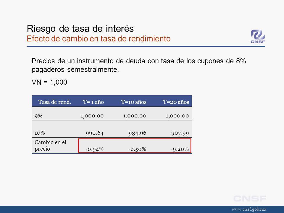 www.cnsf.gob.mx Riesgo de tasa de interés Efecto de cambio en tasa de rendimiento Tasa de rend.T= 1 añoT=10 añosT=20 años 9%1,000.00 10%990.64934.9690