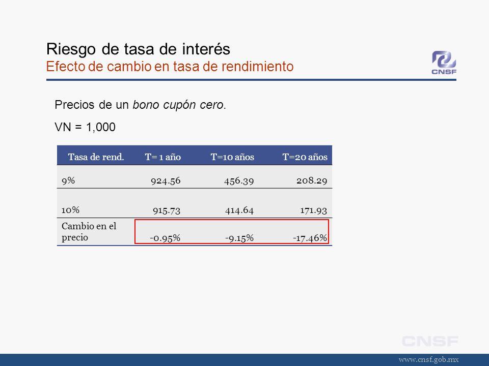 www.cnsf.gob.mx Riesgo de tasa de interés Efecto de cambio en tasa de rendimiento Tasa de rend.T= 1 añoT=10 añosT=20 años 9%924.56456.39208.29 10%915.
