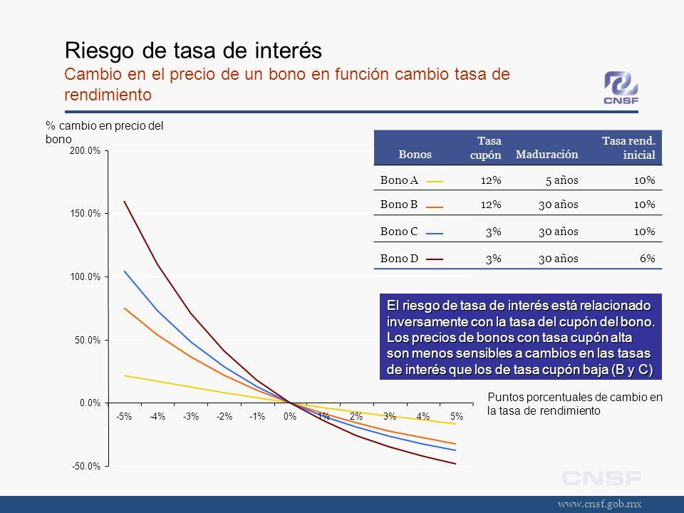www.cnsf.gob.mx Riesgo de tasa de interés Cambio en el precio de un bono en función cambio tasa de rendimiento -50.0% 0.0% 50.0% 100.0% 150.0% 200.0%