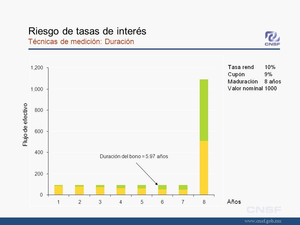www.cnsf.gob.mx Riesgo de tasas de interés Técnicas de medición: Duración Flujo de efectivo Años 0 200 400 600 800 1,000 1,200 12345678 Duración del b