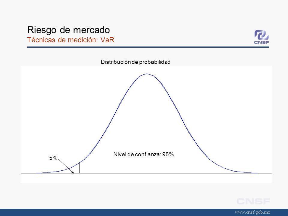 www.cnsf.gob.mx Riesgo de mercado Técnicas de medición: VaR Nivel de confianza: 95% 5% Distribución de probabilidad