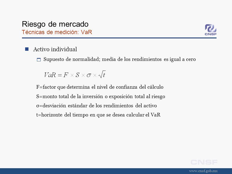 www.cnsf.gob.mx Riesgo de mercado Técnicas de medición: VaR Activo individual Supuesto de normalidad; media de los rendimientos es igual a cero F=fact