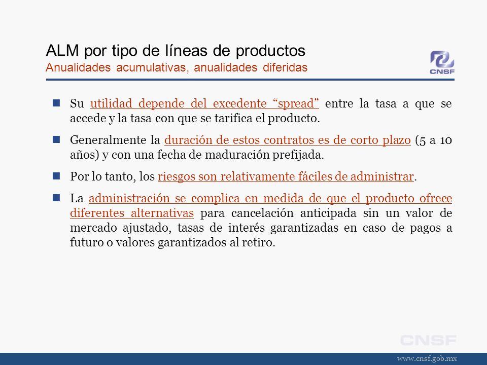 www.cnsf.gob.mx ALM por tipo de líneas de productos Anualidades acumulativas, anualidades diferidas Su utilidad depende del excedente spread entre la