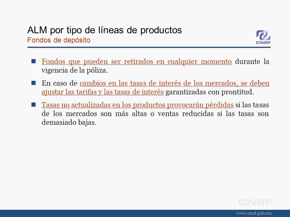 www.cnsf.gob.mx ALM por tipo de líneas de productos Fondos de depósito Fondos que pueden ser retirados en cualquier momento durante la vigencia de la