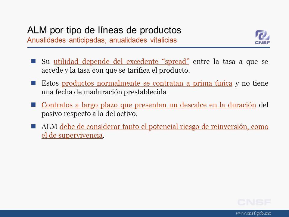 www.cnsf.gob.mx ALM por tipo de líneas de productos Anualidades anticipadas, anualidades vitalicias Su utilidad depende del excedente spread entre la
