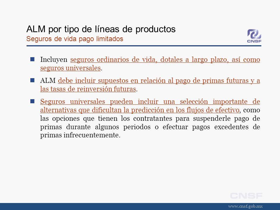 www.cnsf.gob.mx ALM por tipo de líneas de productos Seguros de vida pago limitados Incluyen seguros ordinarios de vida, dotales a largo plazo, así com