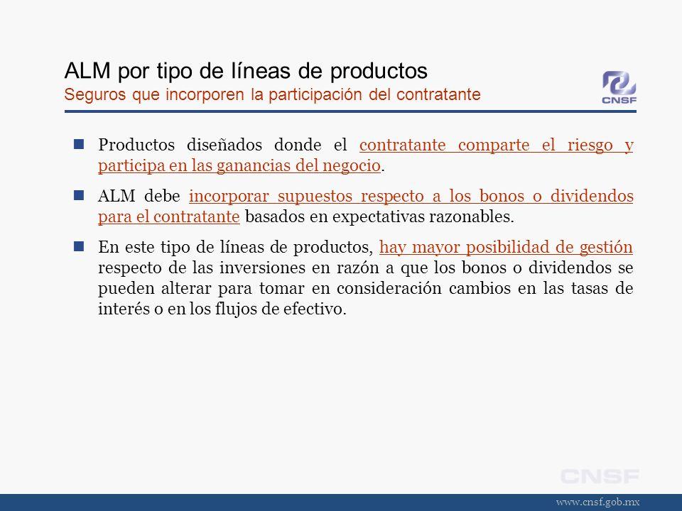 www.cnsf.gob.mx ALM por tipo de líneas de productos Seguros que incorporen la participación del contratante Productos diseñados donde el contratante c