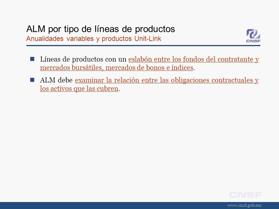 www.cnsf.gob.mx ALM por tipo de líneas de productos Anualidades variables y productos Unit-Link Líneas de productos con un eslabón entre los fondos de