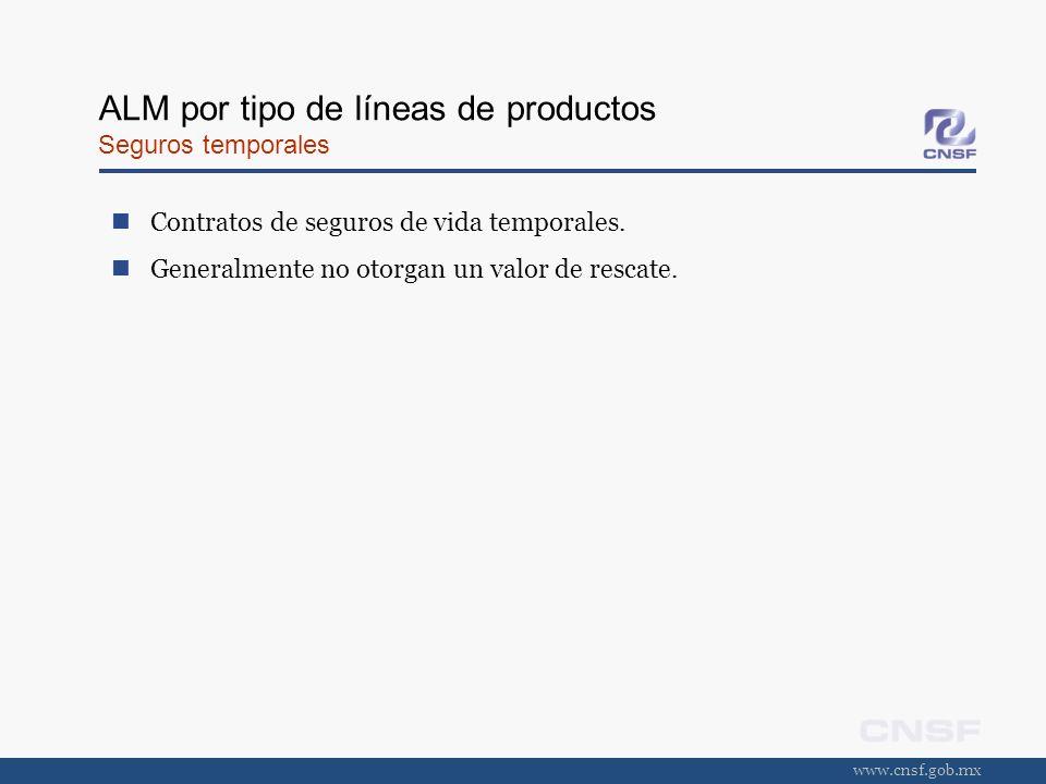 www.cnsf.gob.mx ALM por tipo de líneas de productos Seguros temporales Contratos de seguros de vida temporales. Generalmente no otorgan un valor de re