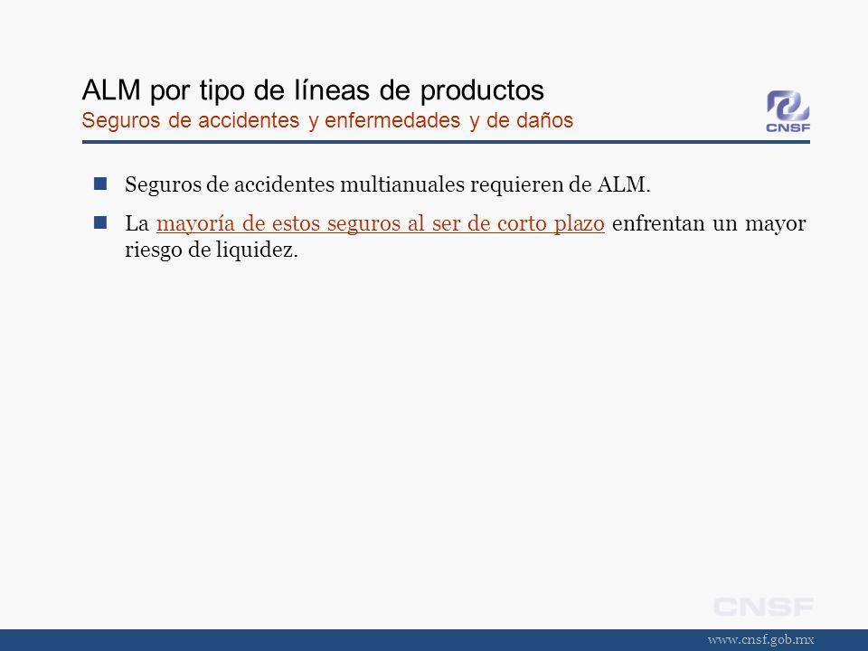 www.cnsf.gob.mx ALM por tipo de líneas de productos Seguros de accidentes y enfermedades y de daños Seguros de accidentes multianuales requieren de AL