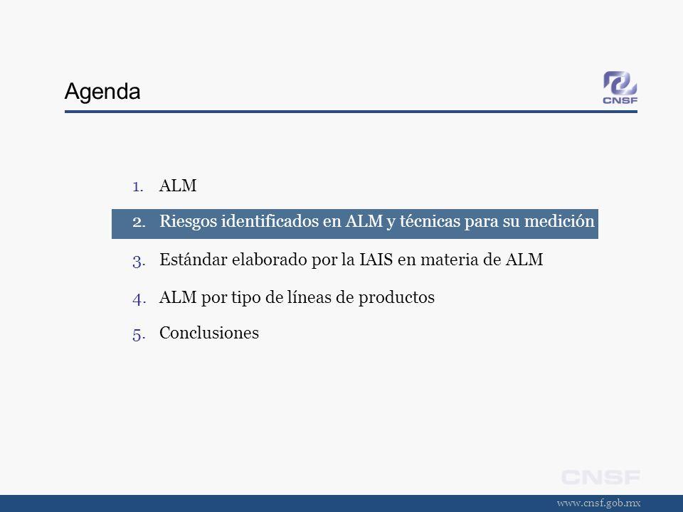www.cnsf.gob.mx ALM por tipo de líneas de productos Seguros de accidentes y enfermedades y de daños Seguros de accidentes multianuales requieren de ALM.