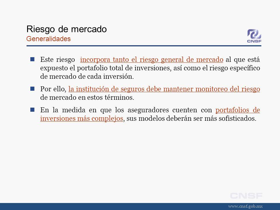 www.cnsf.gob.mx Riesgo de tasa de interés Efecto de cambio en tasa de rendimiento Tasa de rend.T= 1 añoT=10 añosT=20 años 9%1,000.00 10%990.64934.96907.99 Cambio en el precio-0.94%-6.50%-9.20% Precios de un instrumento de deuda con tasa de los cupones de 8% pagaderos semestralmente.