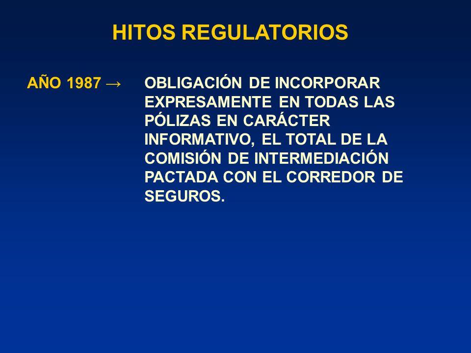 HITOS REGULATORIOS AÑO 2004 SE ESTABLECE COMISIÓN MÁXIMA PARA LA INTERMEDIACIÓN DE RENTAS VITALICIAS: - Porcentaje máximo de 2,5%.