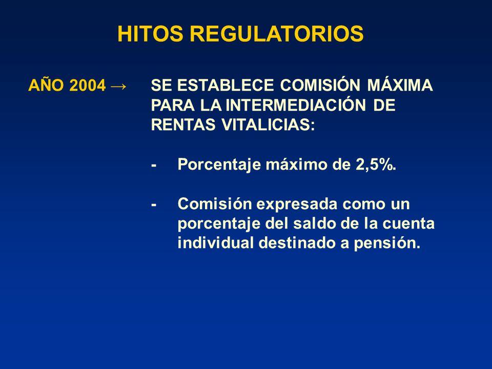 HITOS REGULATORIOS JULIO 2005 MAYOR TRANSPARENCIA EN SEGUROS CONTRATADOS EN FORMA COLECTIVA Y SEGUROS ASOCIADOS A PRÉSTAMOS.