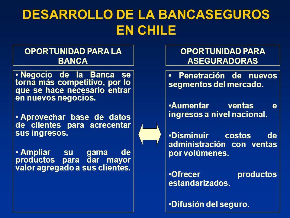 La integración de las líneas de negocios bancarias y de seguros en Chile se ha acrecentado gradualmente, a partir de la autorización otorgada a los bancos para operar filiales de corretaje de seguros e intermediar contratos de seguros (Leyes años 1997 y 2004).
