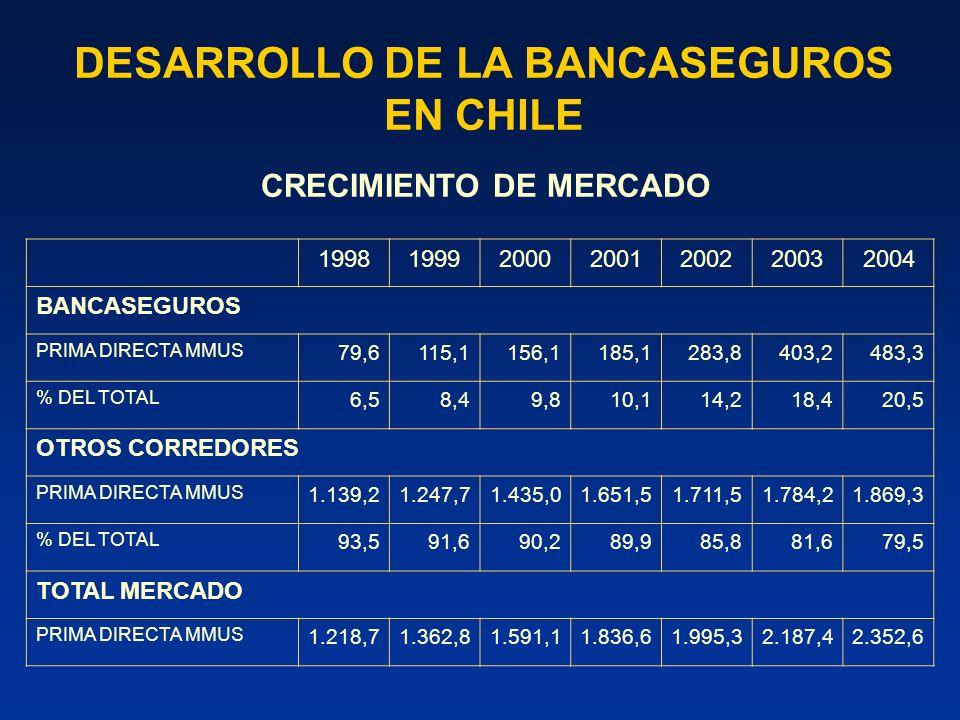 DESARROLLO DE LA BANCASEGUROS EN CHILE RAMOS MÁS INTERMEDIADOS POR LA BANCASEGUROS (A diciembre 2004)