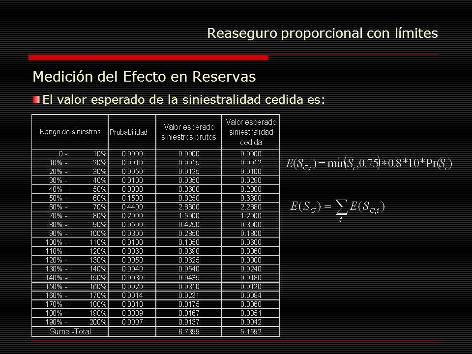 Reaseguro proporcional con límites Medición del Efecto en Reservas El valor esperado de la siniestralidad cedida es: