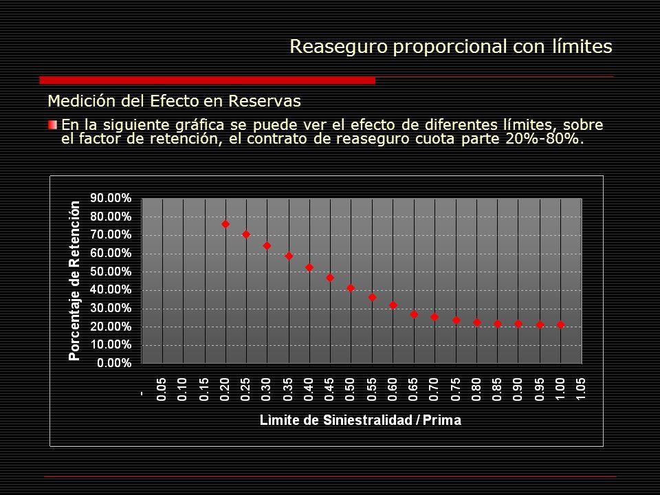 Reaseguro proporcional con límites Medición del Efecto en Reservas En la siguiente gráfica se puede ver el efecto de diferentes límites, sobre el fact