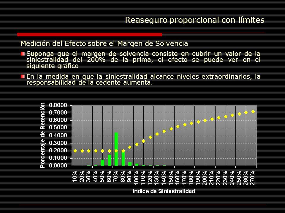 Reaseguro proporcional con límites Medición del Efecto sobre el Margen de Solvencia Suponga que el margen de solvencia consiste en cubrir un valor de