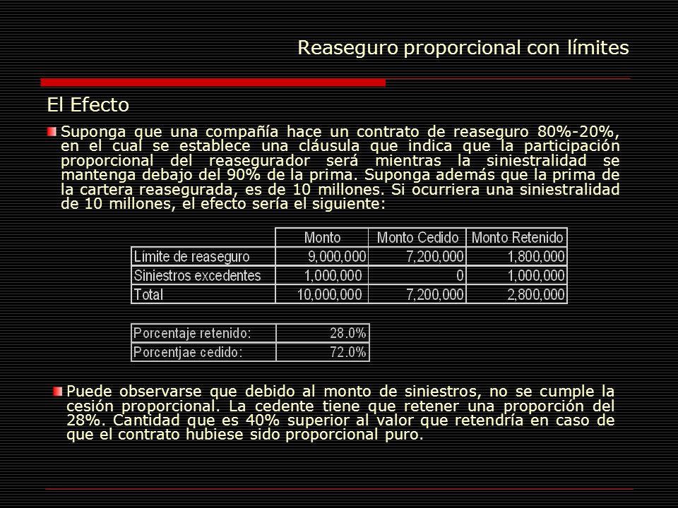 Reaseguro proporcional con límites El Efecto Suponga en el mismo caso anterior que la siniestralidad fuera de 11 millones, entonces la proporción retenida del riesgo sería de: En este caso la cedente tiene que retener una proporción del 35.5%.
