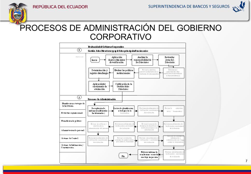 6 PRINCIPIOS FUNDAMENTALES PARA OBTENER UN BUEN GOBIERNO CORPORATIVO Transparencia en la Junta General de Accionistas Estructura y Responsabilidad del