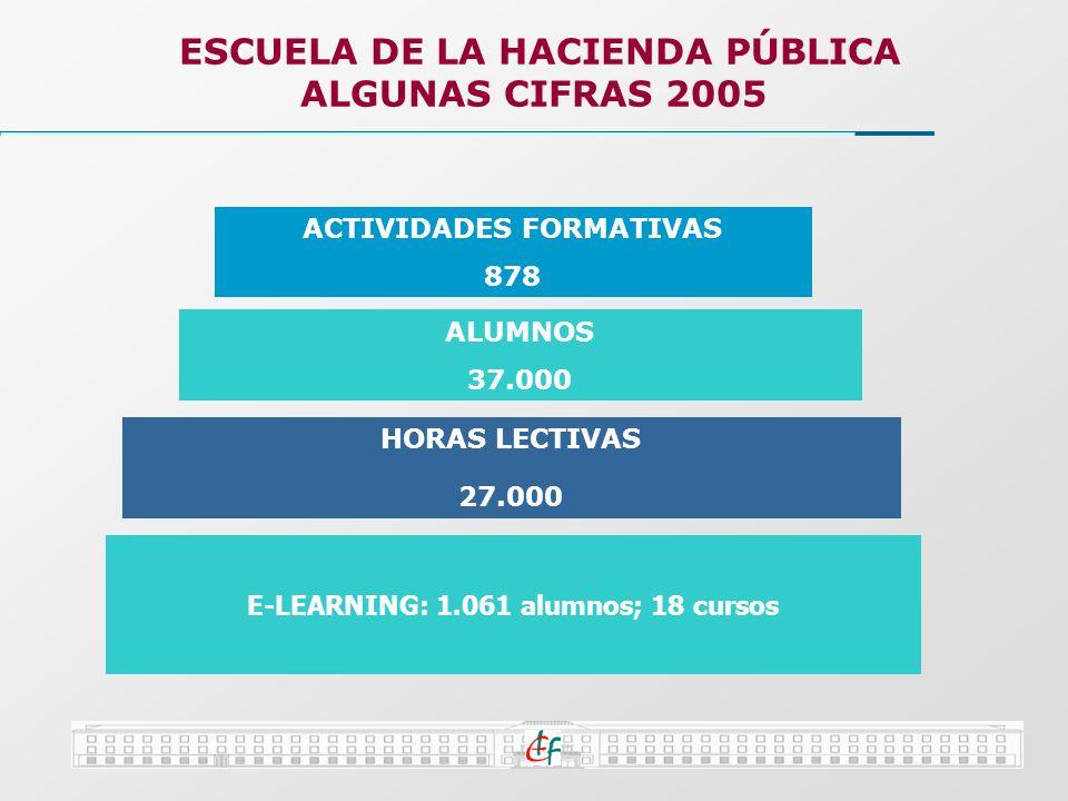 ESCUELA DE LA HACIENDA PÚBLICA ALGUNAS CIFRAS 2005 ACTIVIDADES FORMATIVAS 878 HORAS LECTIVAS 27.000 ALUMNOS 37.000 E-LEARNING: 1.061 alumnos; 18 curso