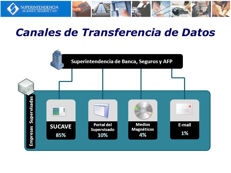 Canales de Transferencia de Datos Portal del Supervisado E-mail Medios Magnéticos 10% 1% 4% Empresas Supervisadas 85% SUCAVE Superintendencia de Banca