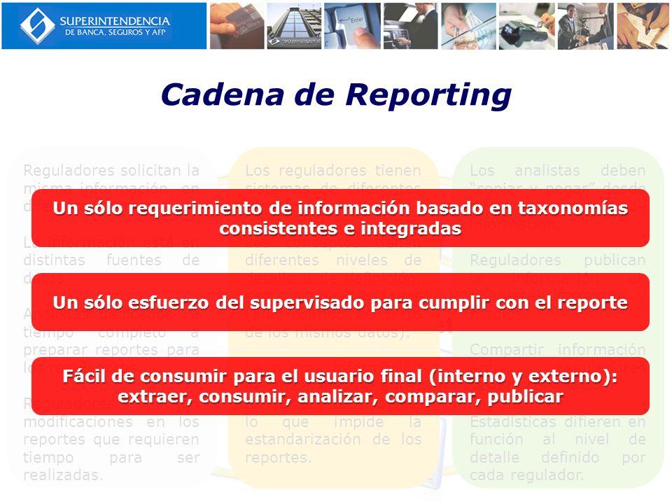 Cadena de Reporting Entidades Supervisadas MVNet SUCAVE LBTR Reguladores solicitan la misma información, en diferentes formatos. La información está e