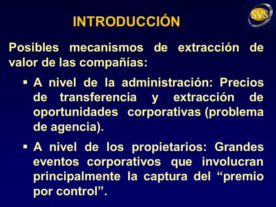 INTRODUCCIÓN Posibles mecanismos de extracción de valor de las compañías: A nivel de la administración: Precios de transferencia y extracción de oportunidades corporativas (problema de agencia).