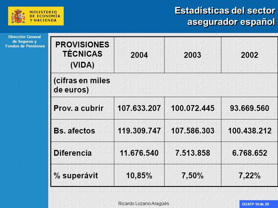 DGSFP 16 de 29 Dirección General de Seguros y Fondos de Pensiones Ricardo Lozano Aragüés Estadísticas del sector asegurador español PROVISIONES TÉCNIC