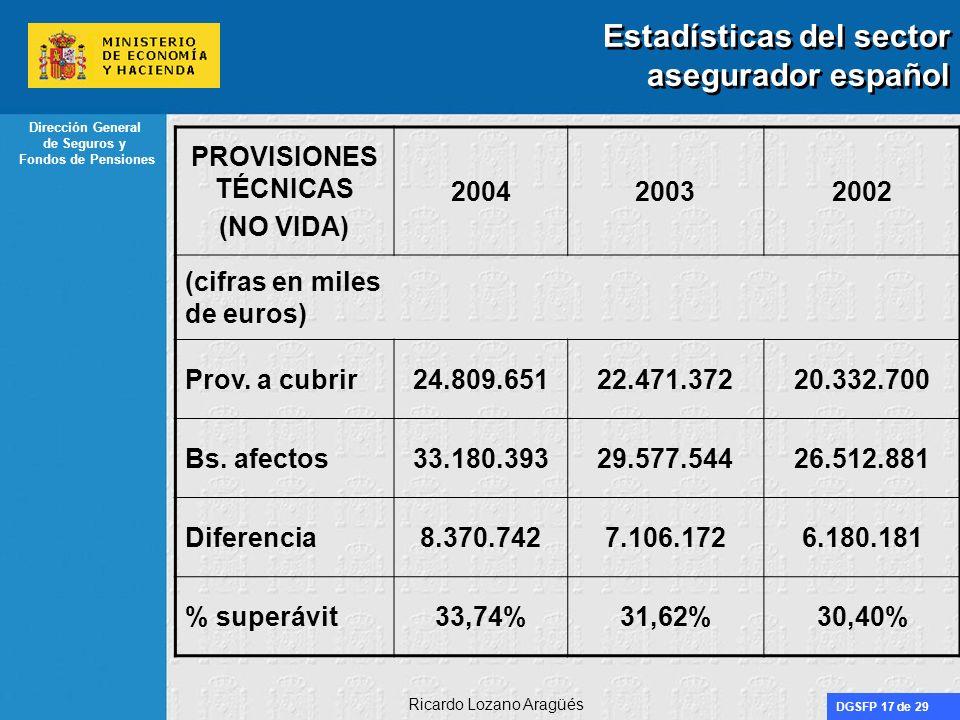 DGSFP 17 de 29 Dirección General de Seguros y Fondos de Pensiones Ricardo Lozano Aragüés Estadísticas del sector asegurador español PROVISIONES TÉCNIC