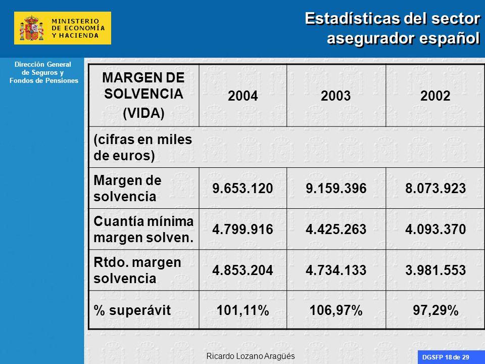 DGSFP 18 de 29 Dirección General de Seguros y Fondos de Pensiones Ricardo Lozano Aragüés Estadísticas del sector asegurador español MARGEN DE SOLVENCI