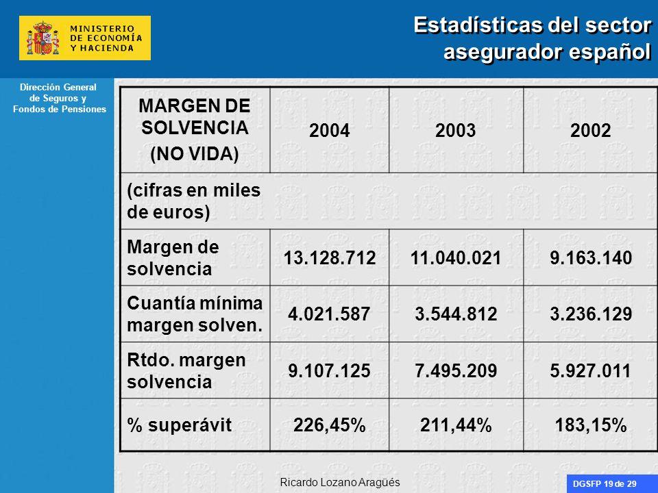 DGSFP 19 de 29 Dirección General de Seguros y Fondos de Pensiones Ricardo Lozano Aragüés Estadísticas del sector asegurador español MARGEN DE SOLVENCI