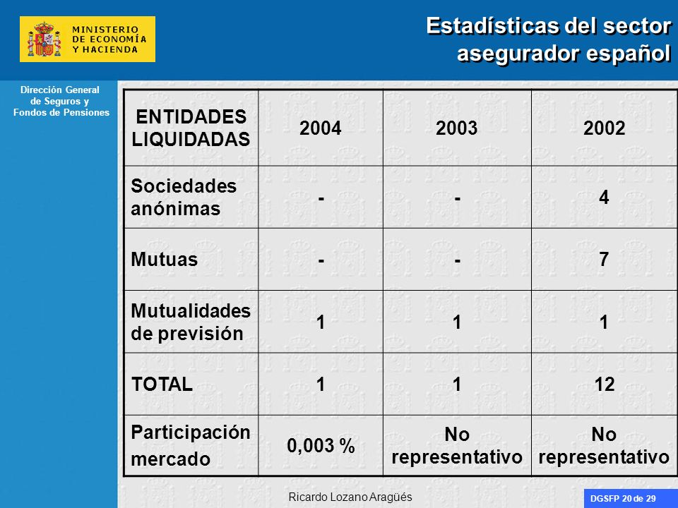 DGSFP 20 de 29 Dirección General de Seguros y Fondos de Pensiones Ricardo Lozano Aragüés Estadísticas del sector asegurador español ENTIDADES LIQUIDAD