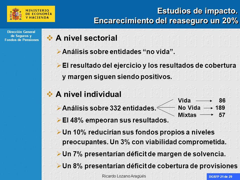 DGSFP 21 de 29 Dirección General de Seguros y Fondos de Pensiones Ricardo Lozano Aragüés Estudios de impacto. Encarecimiento del reaseguro un 20% A ni