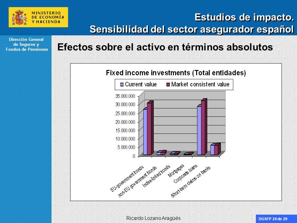 DGSFP 24 de 29 Dirección General de Seguros y Fondos de Pensiones Ricardo Lozano Aragüés Estudios de impacto. Sensibilidad del sector asegurador españ