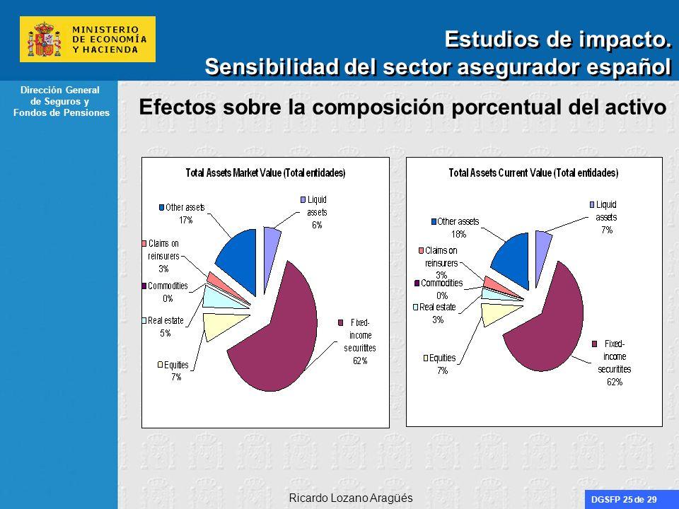 DGSFP 25 de 29 Dirección General de Seguros y Fondos de Pensiones Ricardo Lozano Aragüés Estudios de impacto. Sensibilidad del sector asegurador españ