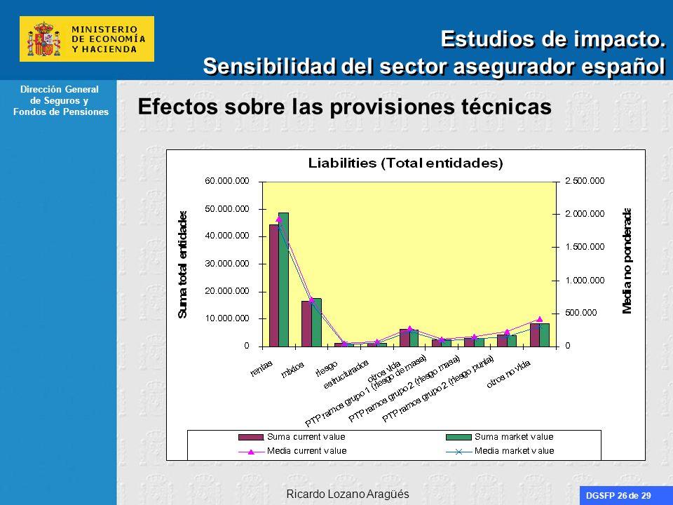 DGSFP 26 de 29 Dirección General de Seguros y Fondos de Pensiones Ricardo Lozano Aragüés Estudios de impacto. Sensibilidad del sector asegurador españ