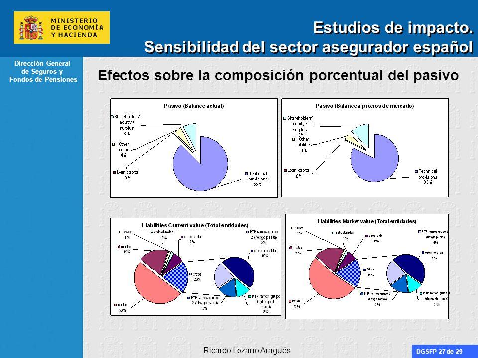 DGSFP 27 de 29 Dirección General de Seguros y Fondos de Pensiones Ricardo Lozano Aragüés Estudios de impacto. Sensibilidad del sector asegurador españ