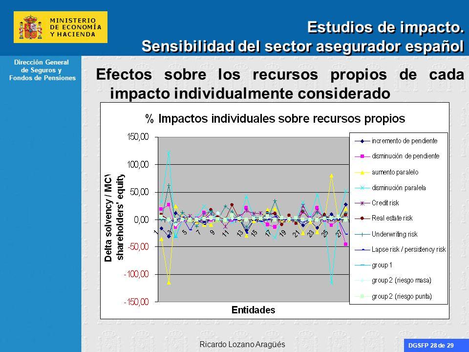 DGSFP 28 de 29 Dirección General de Seguros y Fondos de Pensiones Ricardo Lozano Aragüés Estudios de impacto. Sensibilidad del sector asegurador españ