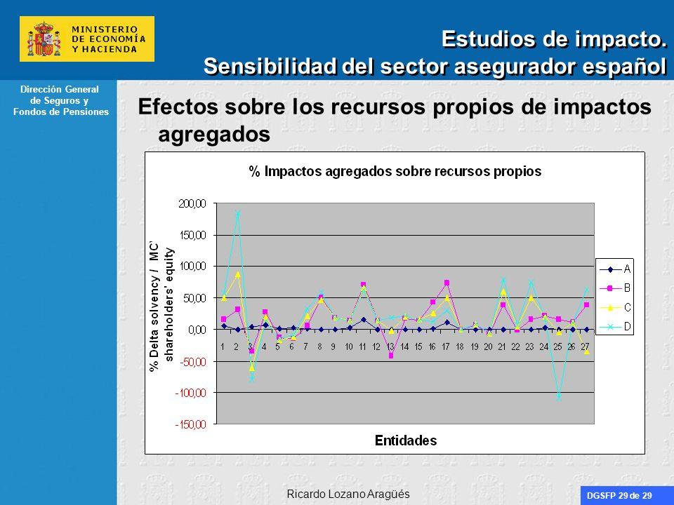 DGSFP 29 de 29 Dirección General de Seguros y Fondos de Pensiones Ricardo Lozano Aragüés Estudios de impacto. Sensibilidad del sector asegurador españ