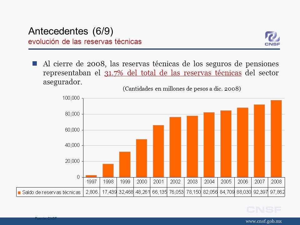 Antecedentes (6/9) evolución de las reservas técnicas Al cierre de 2008, las reservas técnicas de los seguros de pensiones representaban el 31.7% del