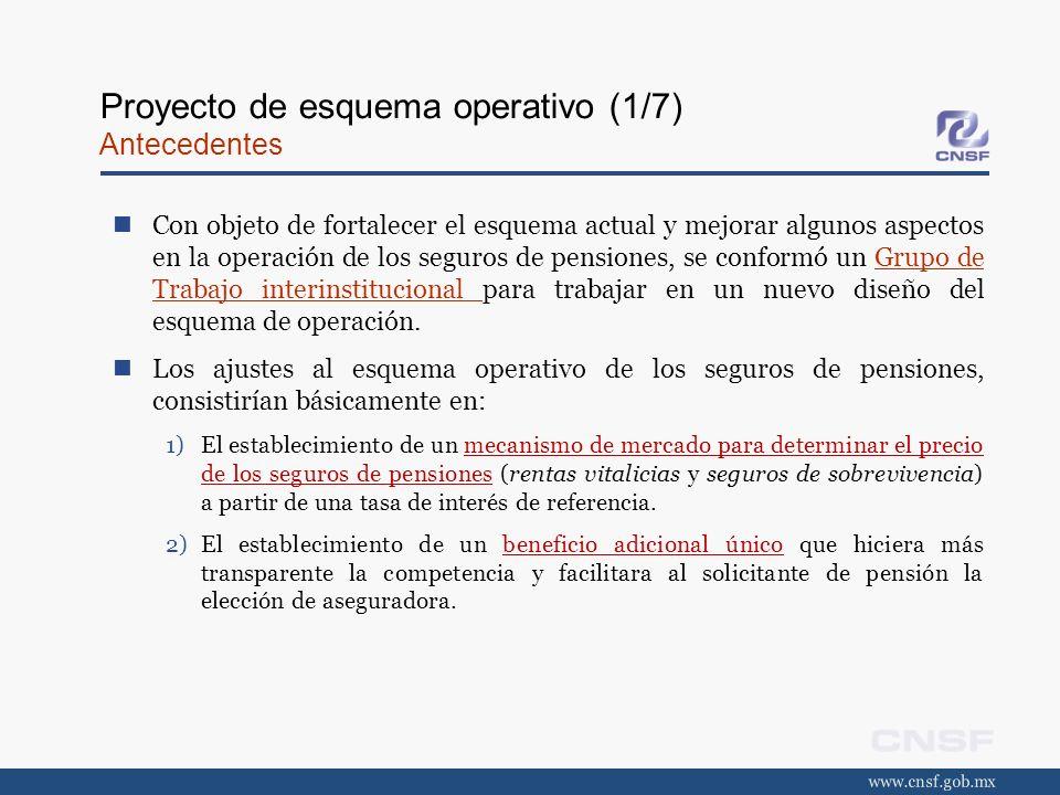 Proyecto de esquema operativo (1/7) Antecedentes Con objeto de fortalecer el esquema actual y mejorar algunos aspectos en la operación de los seguros