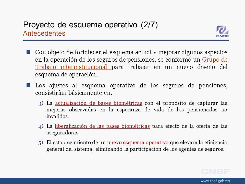 Proyecto de esquema operativo (2/7) Antecedentes Con objeto de fortalecer el esquema actual y mejorar algunos aspectos en la operación de los seguros