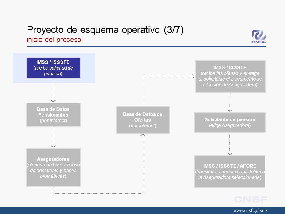 Proyecto de esquema operativo (3/7) inicio del proceso IMSS / ISSSTE (recibe solicitud de pensión) Base de Datos Pensionados (por Internet) Asegurador
