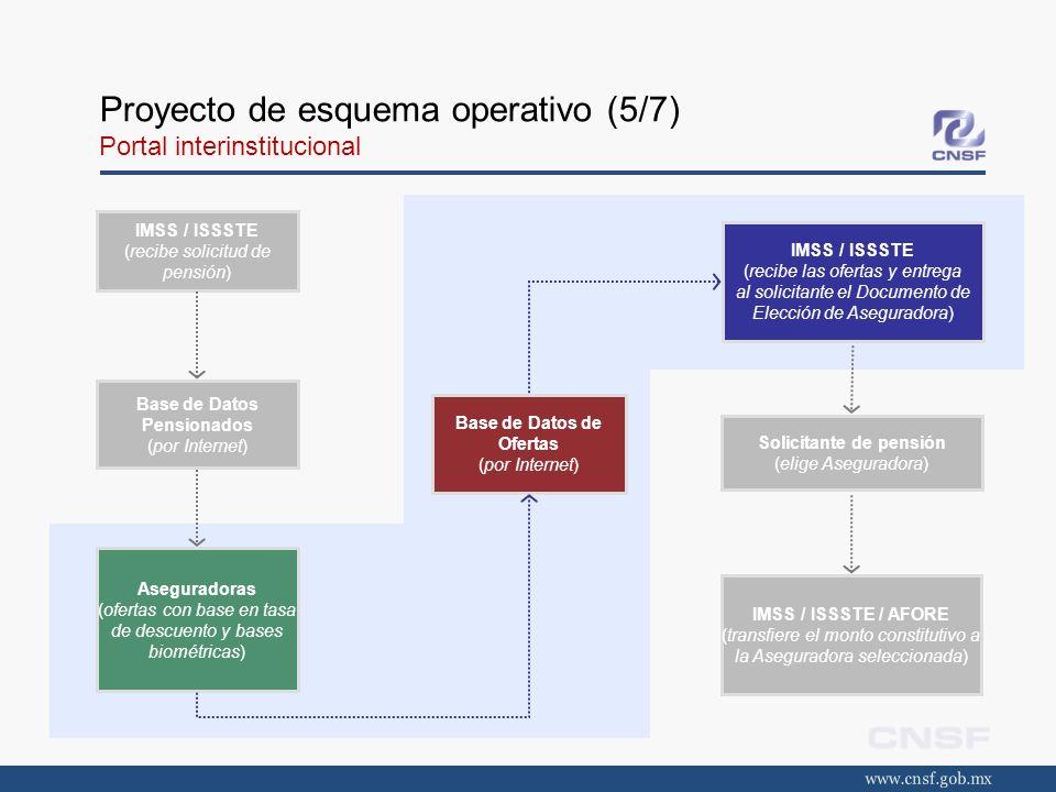 Proyecto de esquema operativo (5/7) Portal interinstitucional IMSS / ISSSTE (recibe solicitud de pensión) Base de Datos Pensionados (por Internet) Ase