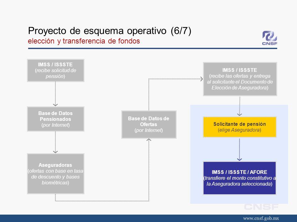 Proyecto de esquema operativo (6/7) elección y transferencia de fondos IMSS / ISSSTE (recibe solicitud de pensión) Base de Datos Pensionados (por Inte