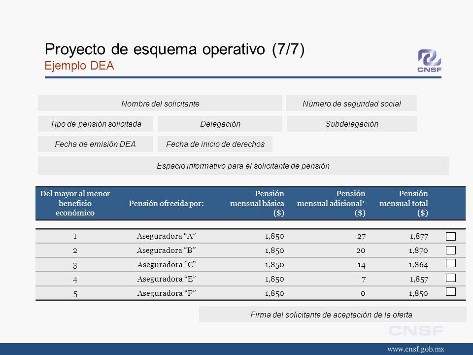 Proyecto de esquema operativo (7/7) Ejemplo DEA Del mayor al menor beneficio económico Pensión ofrecida por: Pensión mensual básica ($) Pensión mensua
