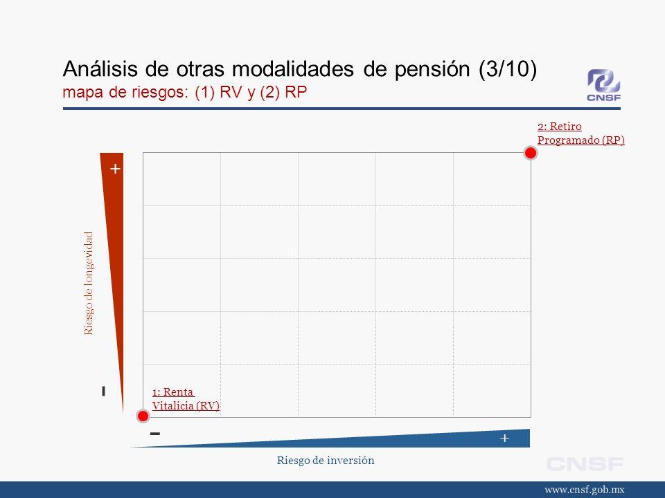 Análisis de otras modalidades de pensión (3/10) mapa de riesgos: (1) RV y (2) RP Riesgo de inversión + - + - Riesgo de longevidad 2: Retiro Programado